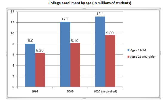 College enrollment by age